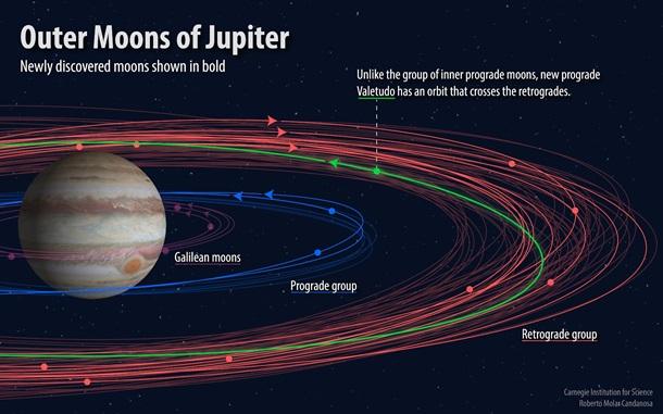 Ученые нашли 10 новых спутников Юпитера
