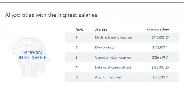 Зарплата в 3 000 устроит? Названы самые востребованные IT-профессии