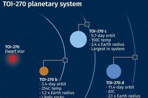 В рамках поиска пригодных для жизни планет - ученые будут детально изучать три экзопланеты