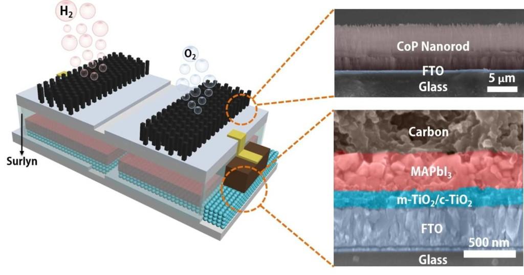 Ученые создали устройство, которое превращает воду в топливо