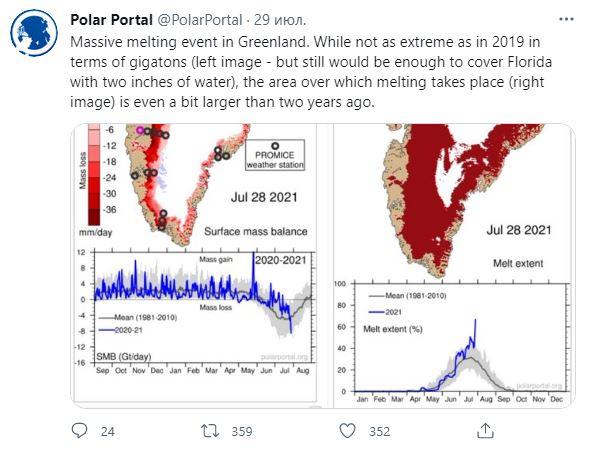 В Гренландии с рекордной скоростью тает ледяной щит